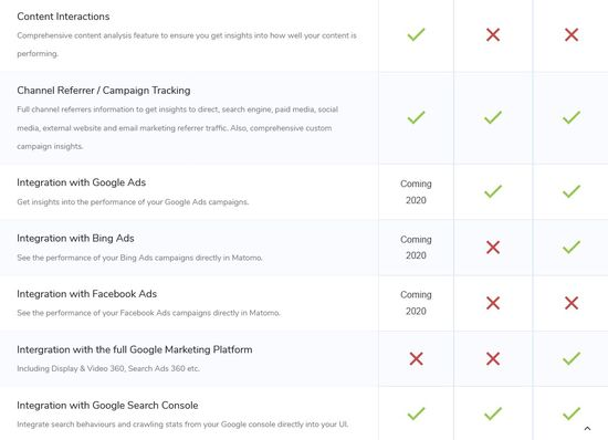 Comparaison Matomo / Google Analytics