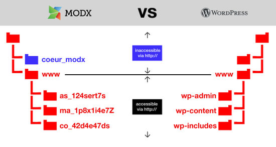 Wordpress vs MODX : le coeur de MODX est protégé